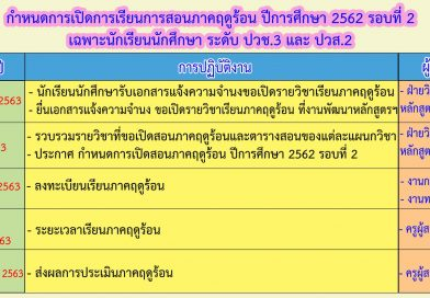 ปฏิทินการปฏิบัติงาน (งานพัฒนาหลักสูตรการเรียนการสอน) ภาคฤดูร้อน ปีการศึกษา 2562 รอบที่ 2